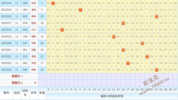 表情 3d走势图杀码3d试机号走势图3d彩票走势图于海滨3d杀码图3d和值走势图 表情