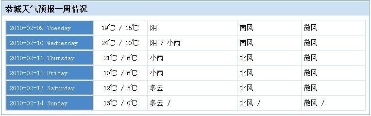 ℃/6℃ 恭城天气预报一周情况 19℃/15℃阴 南风 微风 2010-02-09
