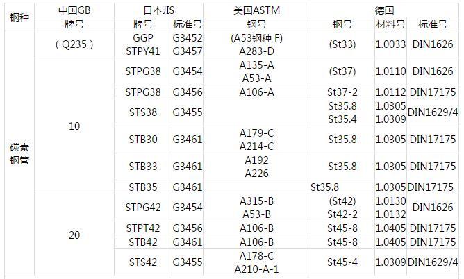 情 中国GB 日本JIS 美国ASTM 德国DIN 钢管常用材料对照表 钢管钢