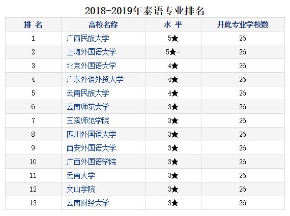 2019最新名字排行榜_2019公安部最新姓氏排名出炉,你的姓名上榜了吗