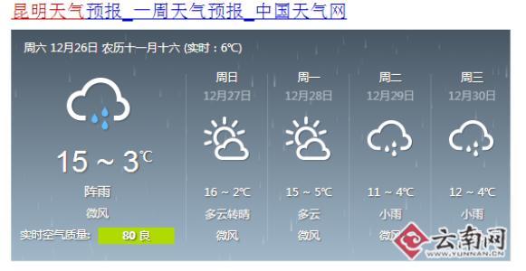 6~2℃ 昆明天气预报一周天气预报中国天气网 周六12月26日农历十一