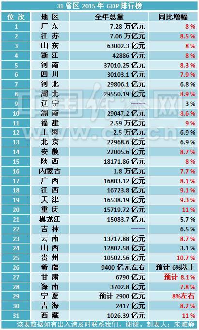 2019河南gdp排行榜_江苏上半年13个市GDP一览,其中有两个城市比较显眼