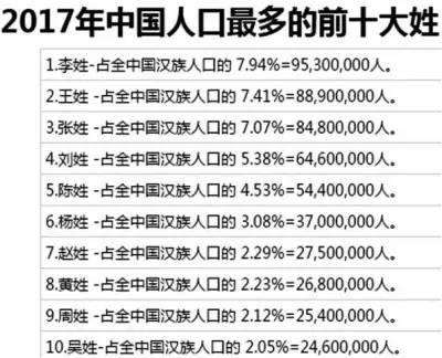周姓人口_周姓人口分布示意图-美国人做的中国姓氏分布地图 你的姓在哪 4