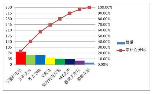 excel2010柏拉图制作_Excel2007教程化妆水包装设计调研报告图片