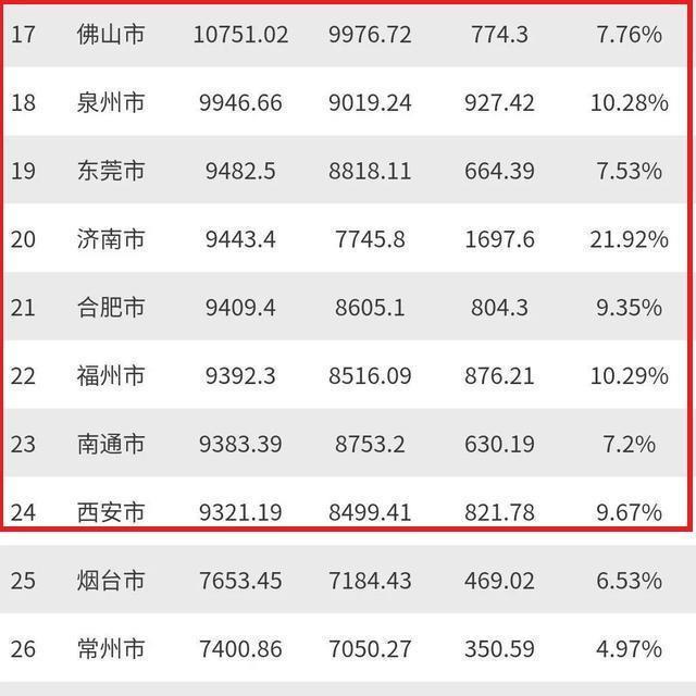 中國城市GDP排名20強最大變數就是四省會與四經濟強市的正面對決