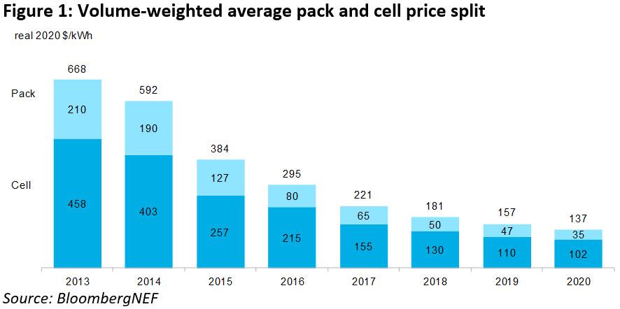 【電研院】汽車電池組價格10年降89%,今年首破100美元
