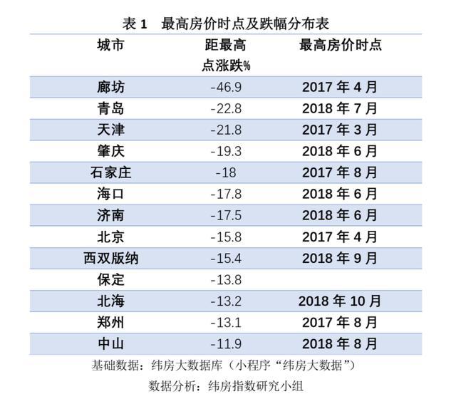 新信號!連跌三年後,京津冀樓市的風向要變瞭……