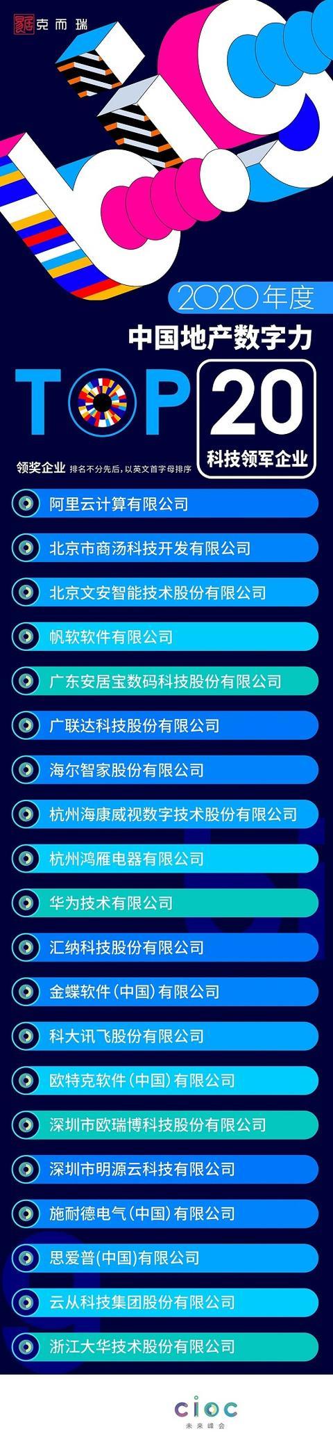 匯納科技獲評「中國地產數字力TOP20科技領軍企業」