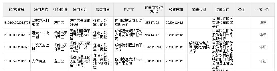 4大神盤取證:川發天府上城/遠大中央公園/華熙LIVE 528/光華瑞廷