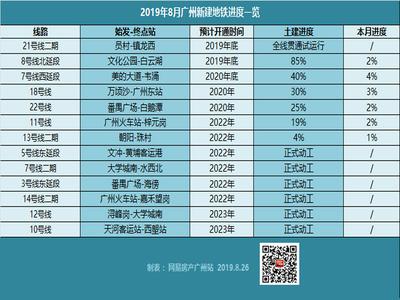 广州在建地铁最新进度!21号线通车倒数1个月