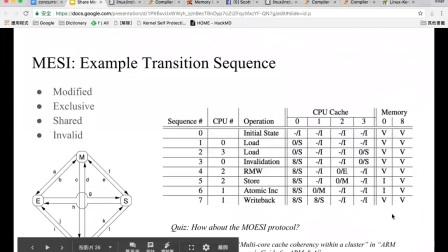 主题分享:Prerequisite Knowledge for Shared Memory Concurrency